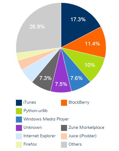 Blubrry Stats: Client Graph
