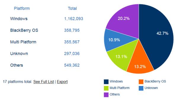 Statistics Platforms