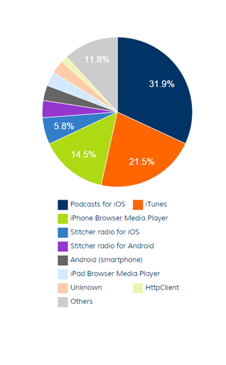 clients chart